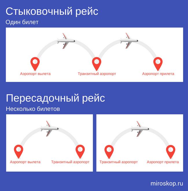 Два вида транзитных рейсов